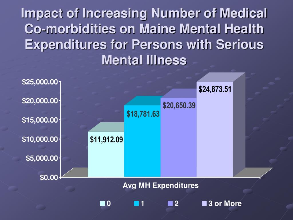 Impact of Increasing Number of Medical Co-morbidities on Maine Mental Health Expenditures for Persons with Serious Mental Illness