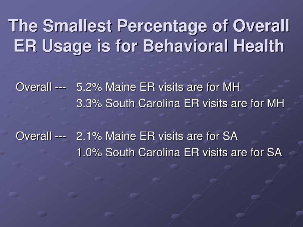 The Smallest Percentage of Overall ER Usage is for Behavioral Health