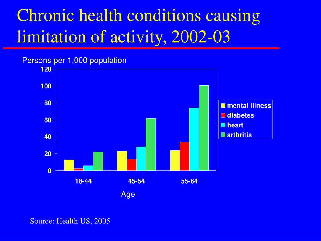 Chronic health conditions causing limitation of activity, 2002-03