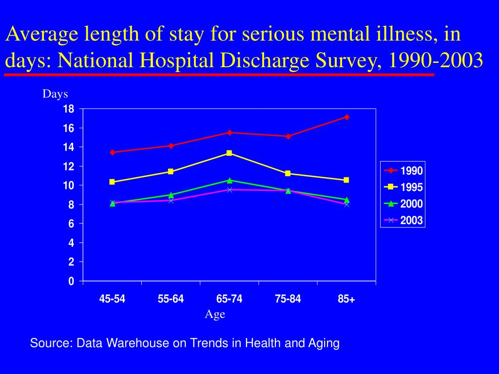 Average length of stay for serious mental illness, in days: National Hospital Discharge Survey, 1990-2003