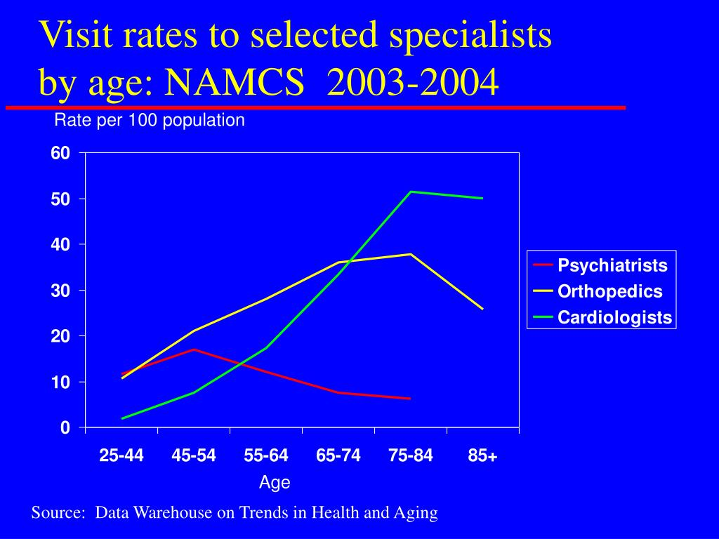 Visit rates to selected specialists by age: NAMCS  2003-2004