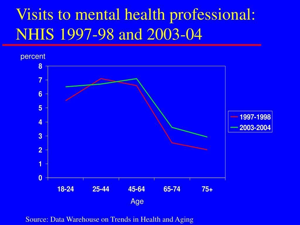 Visits to mental health professional: NHIS 1997-98 and 2003-04