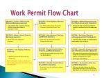 work permit flow chart
