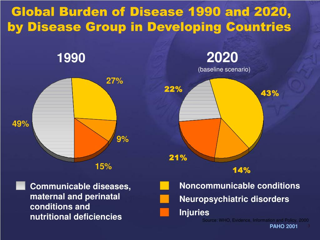 Global Burden of Disease 1990 and 2020,