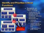 identify and prioritize critical functions