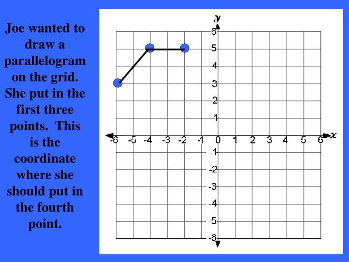 Joe wanted to draw a parallelogram on the grid.  She put in the first three points.  This is the coordinate where she should put in the fourth point.