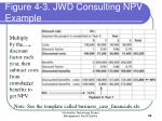 figure 4 3 jwd consulting npv example