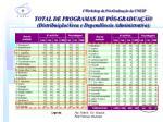 total de programas de p s gradua o distribui o rea e depend ncia administrativa