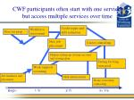 cwf participants often start with one service but access multiple services over time
