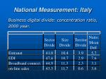national measurement italy1
