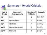 summary hybrid orbitals