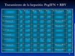 tratamiento de la hepatitis pegifn rbv