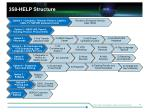 358 help structure