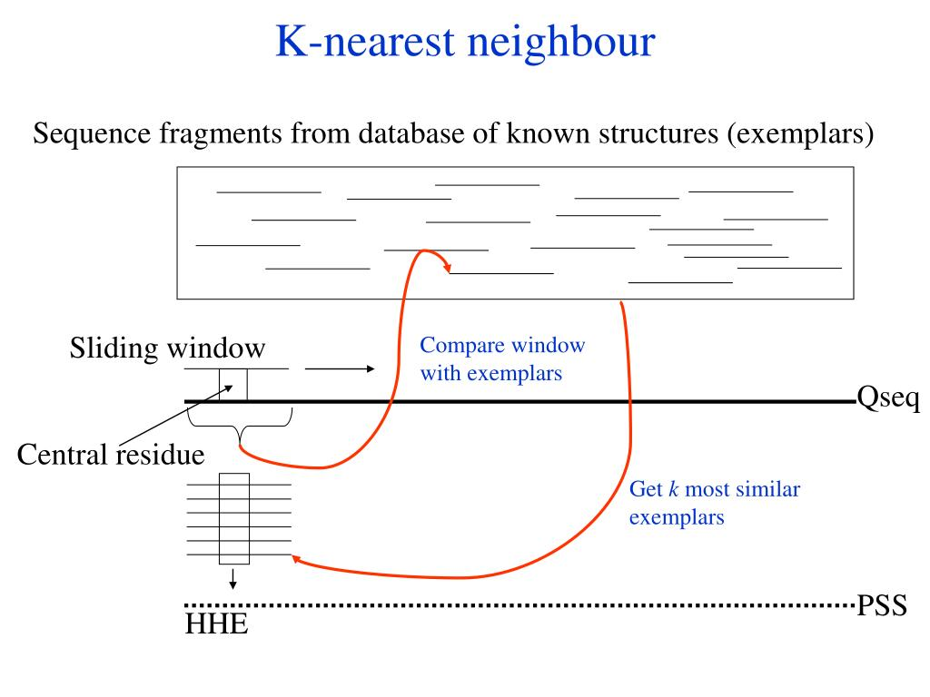 K-nearest neighbour