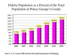 elderly population as a percent of the total population in prince george s county
