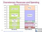 discretionary revenues and spending typical full service city