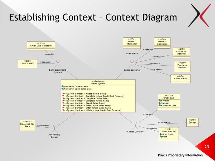 Establishing Context – Context Diagram