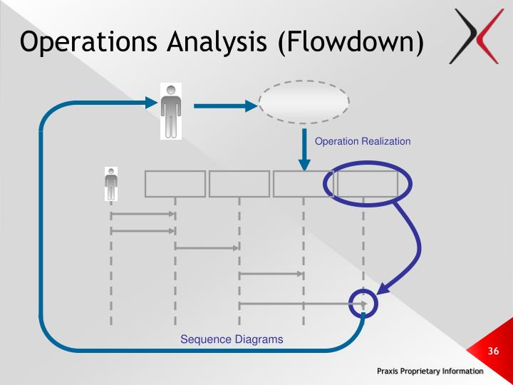 Operations Analysis (Flowdown)