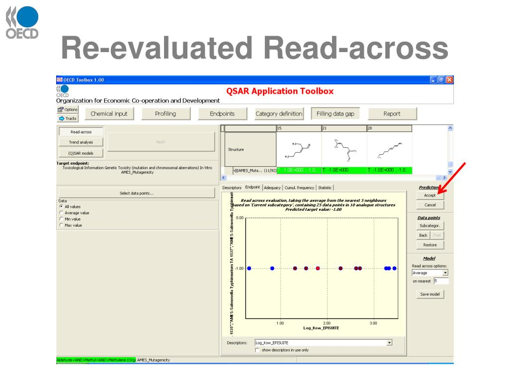 Re-evaluated Read-across