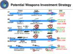 potential weapons investment strategy