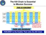 the kill chain is essential to mission success