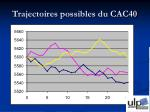 trajectoires possibles du cac40