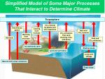 simplified model of some major processes that interact to determine climate