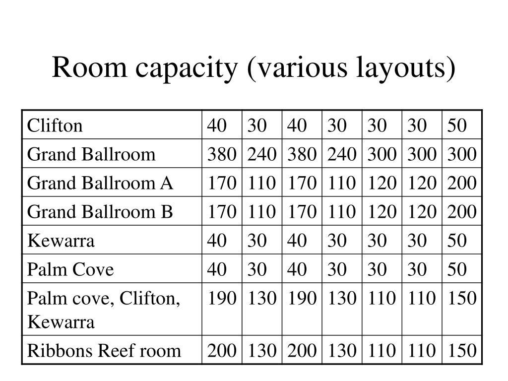Room capacity (various layouts)