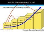 proceso internacionalizaci n pyme