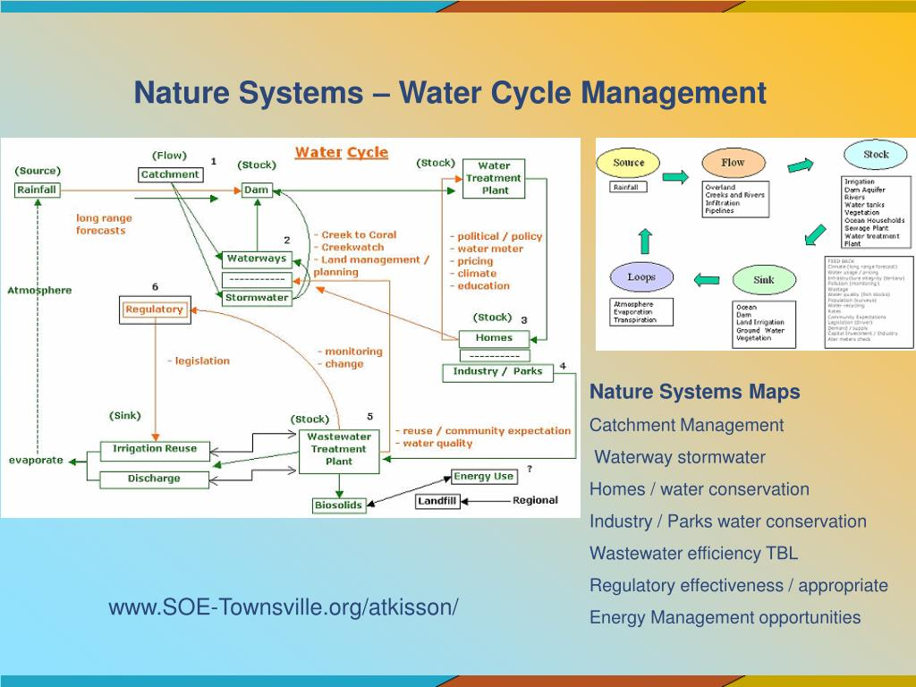 Nature Systems – Water Cycle Management