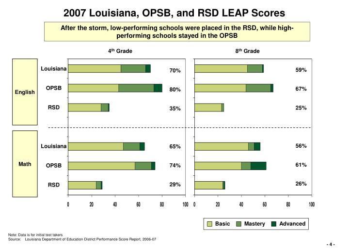 when does louisiana leap scores 2014