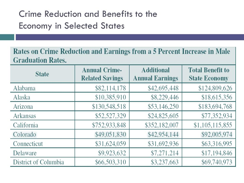 Crime Reduction and Benefits to the