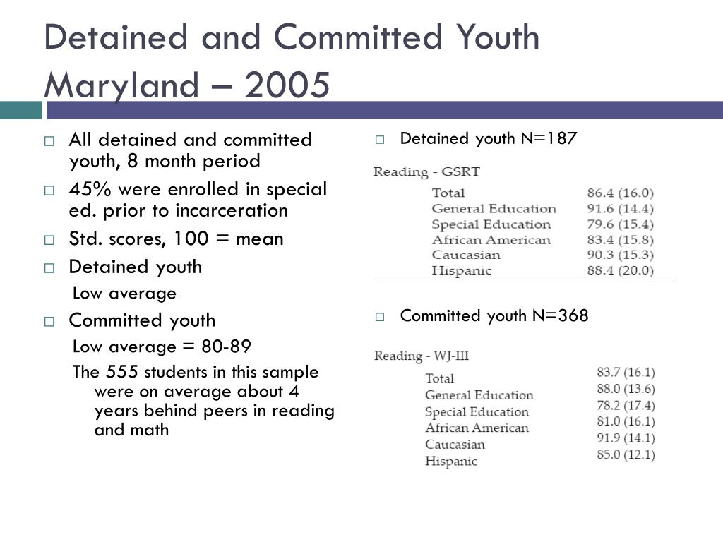 Detained and Committed Youth