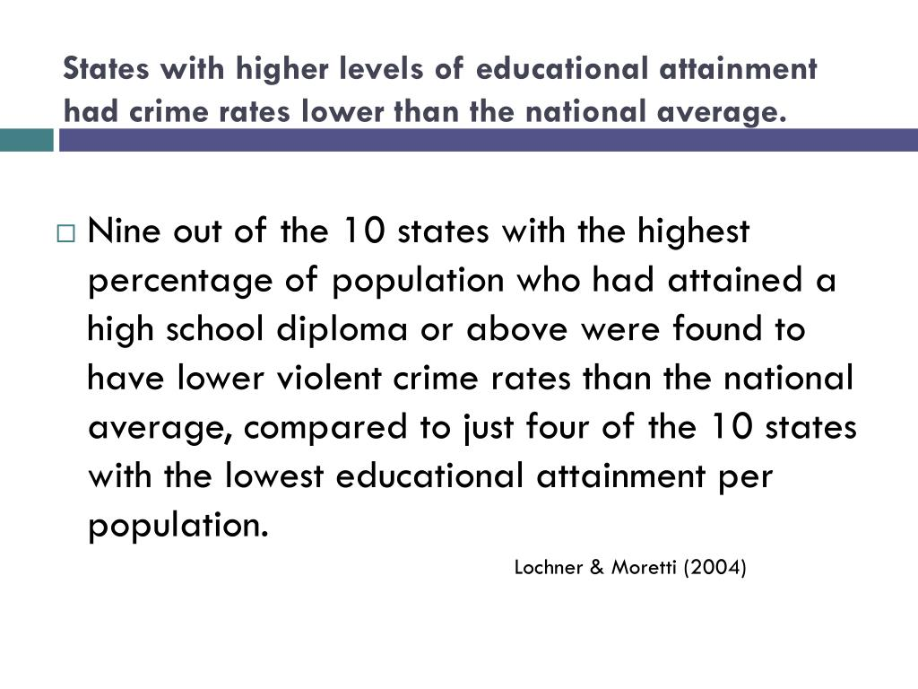 States with higher levels of educational attainment  had crime rates lower than the national average.