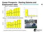 career prospects starting salaries and employment rates