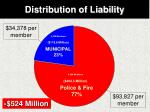 distribution of liability