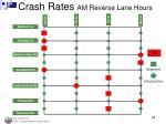 crash rates am reverse lane hours