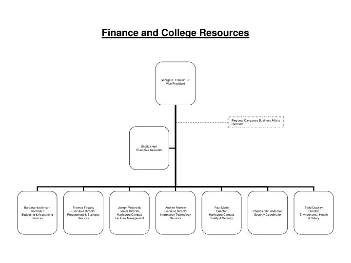 finance and college resources n.
