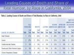 leading causes of death and share of total number by race in california 2004