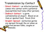 transmission by contact