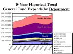 10 year historical trend general fund expends by department