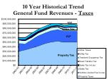 10 year historical trend general fund revenues taxes