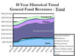 10 year historical trend general fund revenues total