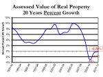 assessed value of real property 20 years percent growth