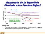 respuesta de la superficie plantada a los precios bajos1