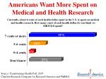 americans want more spent on medical and health research