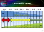 consolidation timeline