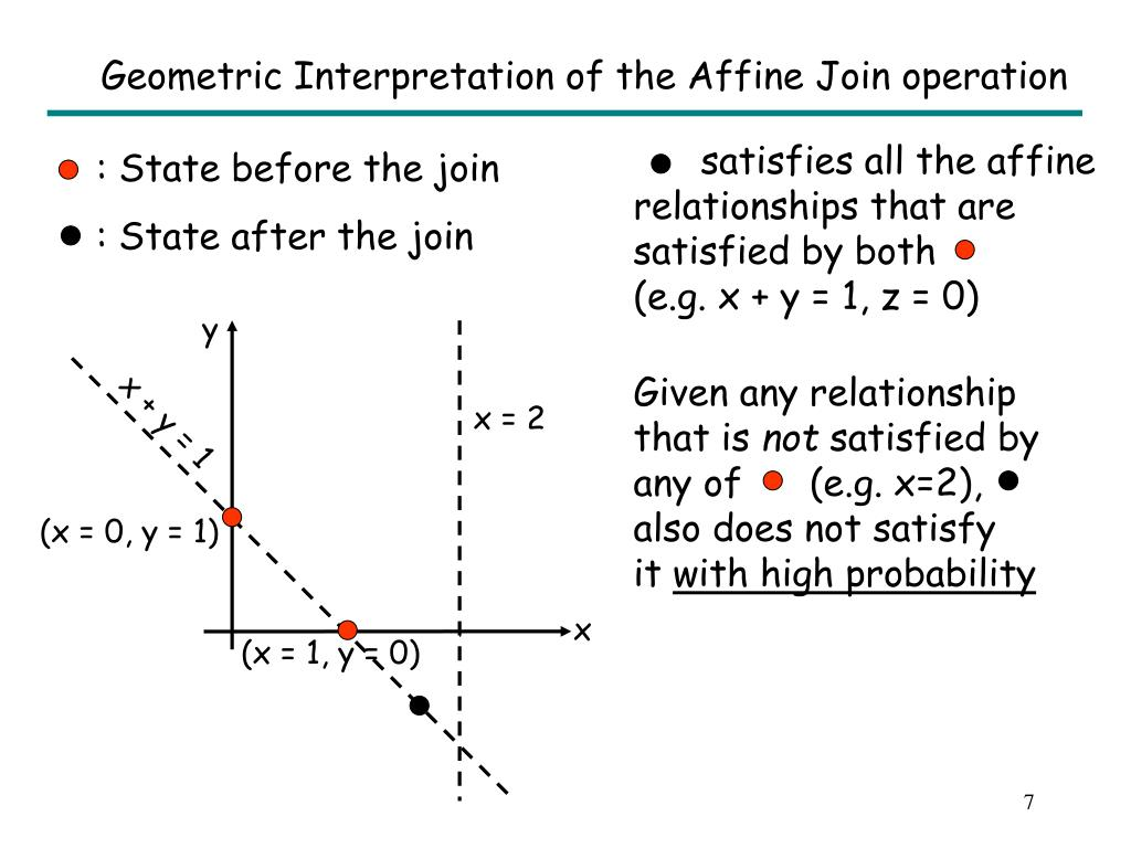 Geometric Interpretation of the Affine Join operation