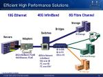 efficient high performance solutions