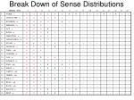 break down of sense distributions